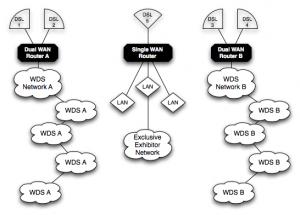 Sample Network Topology